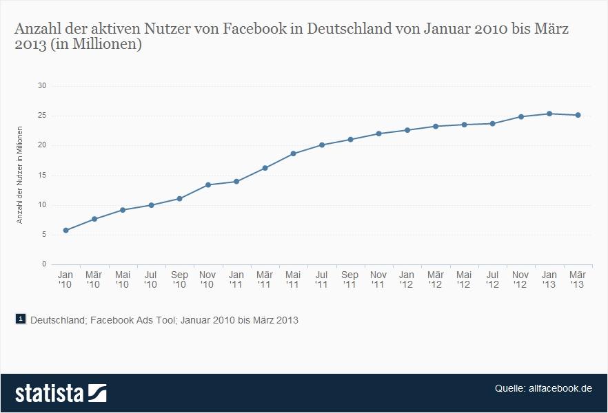 Facebook-Nutzer Deutschland